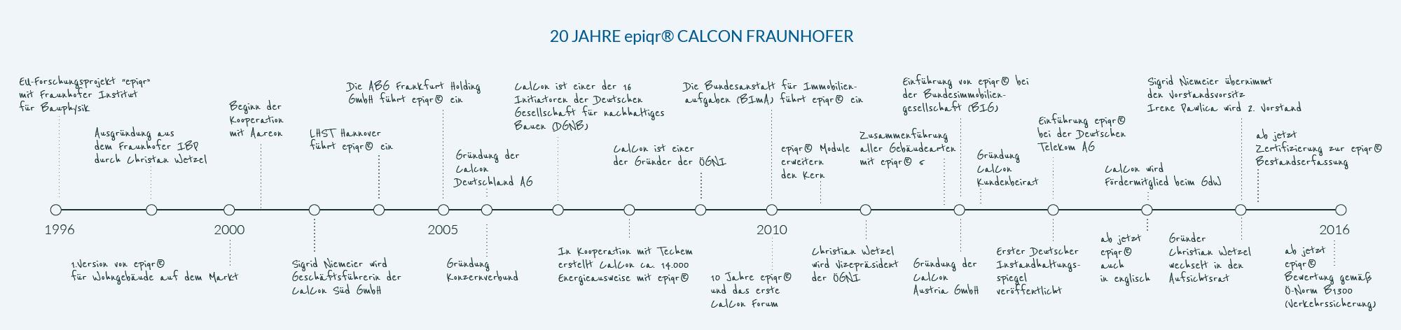 Timeline_Grafik