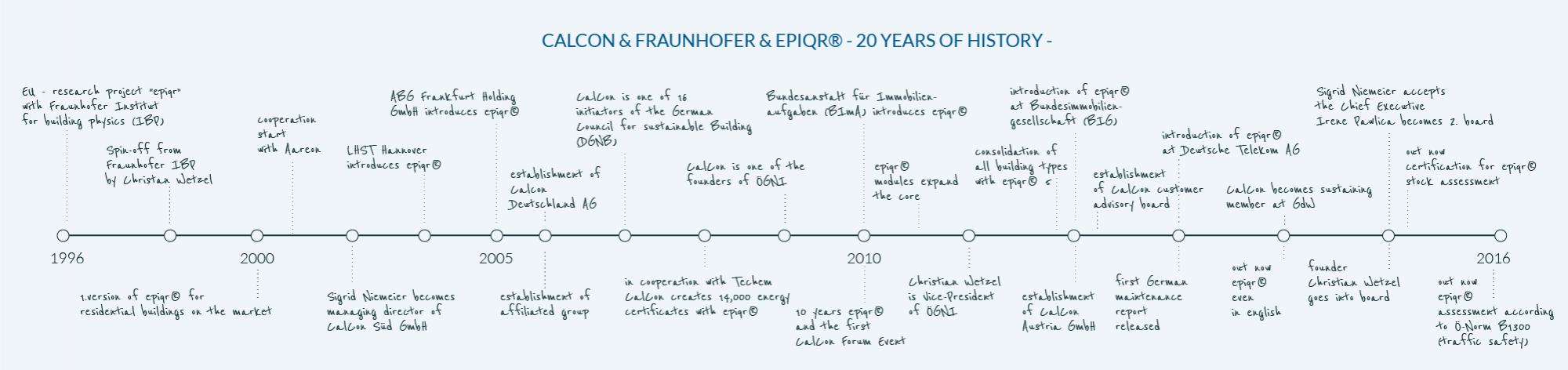 Timeline_Grafik_eng